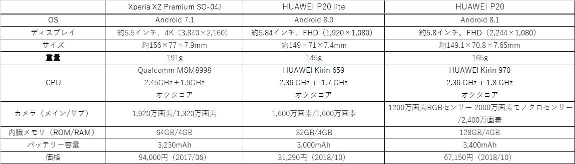Xperia Premium P20 比較