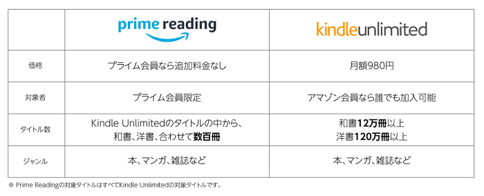 prime reading Kindle Unlimited 比較