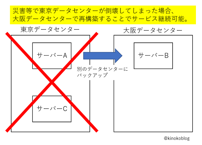 東京データセンター倒壊でもサービス継続可能