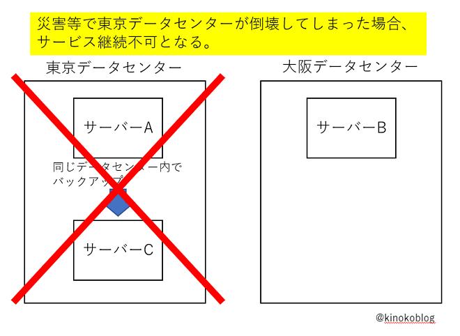 東京データセンター倒壊によるサービス継続不可