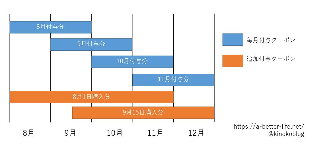 IIJmioのクーポン利用期限