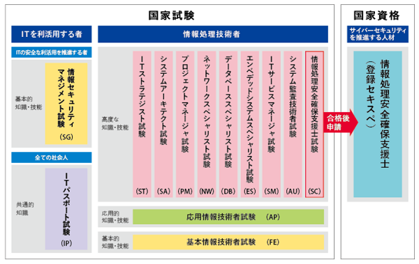 情報処理技術者試験の試験区分