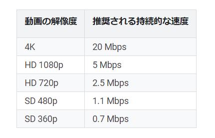 YouTube視聴に必要な通信速度