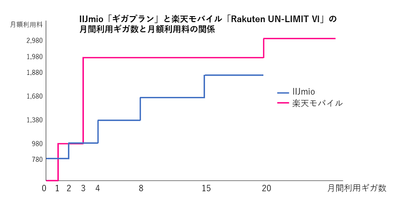 IIJmio「ギガプラン」と楽天モバイル「Rakuten UN-LIMIT Ⅵ」の 月間利用ギガ数と月額利用料の関係
