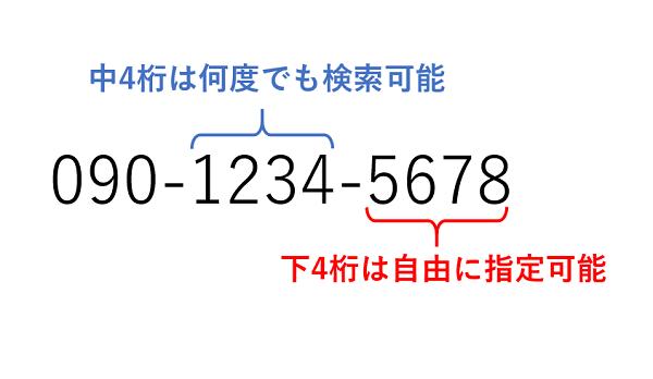 楽天モバイル電話番号選択サービス