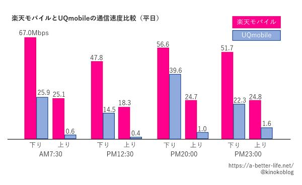 楽天モバイルとUQmobileの通信速度比較(平日)