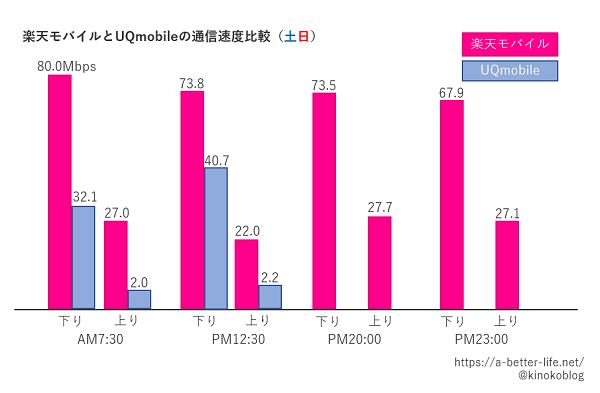 楽天モバイルとUQmobileの通信速度比較(土日)