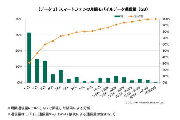 スマートフォンの月間モバイルデータ通信量(GB)
