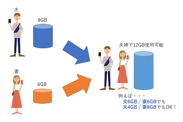 家族でデータシェア可能なSIMを利用