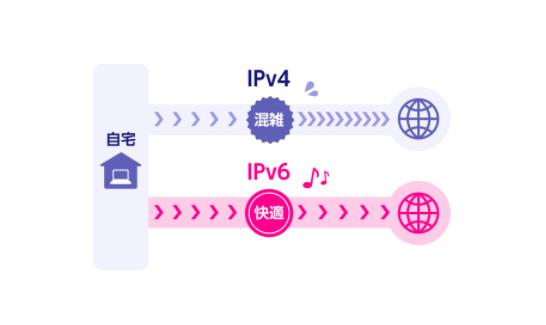 楽天ひかりはIPv6接続が無料
