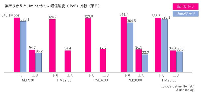 楽天ひかりとIIJmioひかりの通信速度比較(平日)